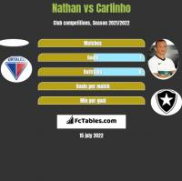 Nathan vs Carlinho h2h player stats