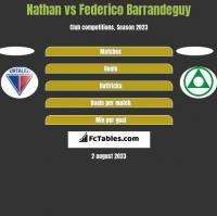 Nathan vs Federico Barrandeguy h2h player stats
