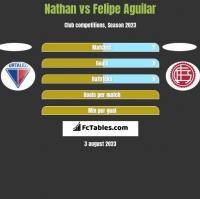 Nathan vs Felipe Aguilar h2h player stats