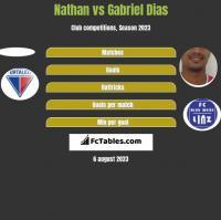 Nathan vs Gabriel Dias h2h player stats