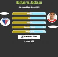 Nathan vs Jackson h2h player stats