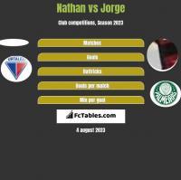 Nathan vs Jorge h2h player stats