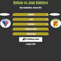 Nathan vs Juan Quintero h2h player stats