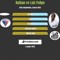 Nathan vs Luiz Felipe h2h player stats