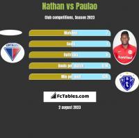 Nathan vs Paulao h2h player stats