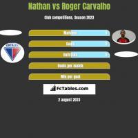 Nathan vs Roger Carvalho h2h player stats