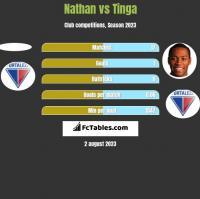Nathan vs Tinga h2h player stats