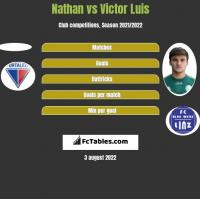 Nathan vs Victor Luis h2h player stats