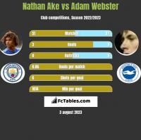 Nathan Ake vs Adam Webster h2h player stats
