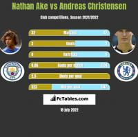 Nathan Ake vs Andreas Christensen h2h player stats