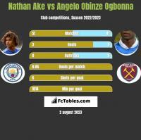 Nathan Ake vs Angelo Obinze Ogbonna h2h player stats