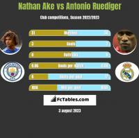 Nathan Ake vs Antonio Ruediger h2h player stats
