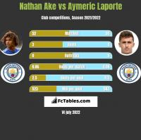 Nathan Ake vs Aymeric Laporte h2h player stats