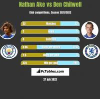 Nathan Ake vs Ben Chilwell h2h player stats