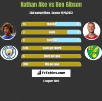 Nathan Ake vs Ben Gibson h2h player stats