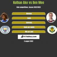 Nathan Ake vs Ben Mee h2h player stats