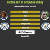 Nathan Ake vs Benjamin Mendy h2h player stats