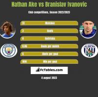 Nathan Ake vs Branislav Ivanović h2h player stats