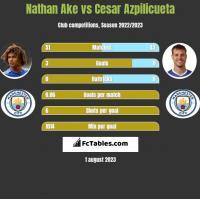 Nathan Ake vs Cesar Azpilicueta h2h player stats