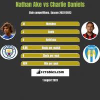 Nathan Ake vs Charlie Daniels h2h player stats