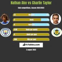 Nathan Ake vs Charlie Taylor h2h player stats