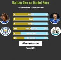 Nathan Ake vs Daniel Burn h2h player stats