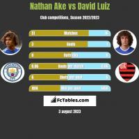 Nathan Ake vs David Luiz h2h player stats