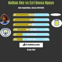 Nathan Ake vs Ezri Konsa Ngoyo h2h player stats