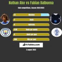 Nathan Ake vs Fabian Balbuena h2h player stats