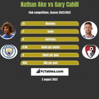 Nathan Ake vs Gary Cahill h2h player stats
