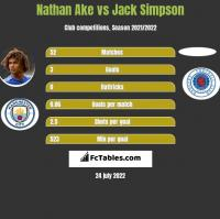 Nathan Ake vs Jack Simpson h2h player stats