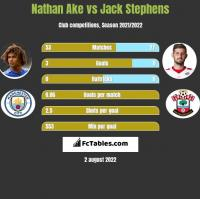 Nathan Ake vs Jack Stephens h2h player stats