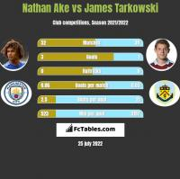 Nathan Ake vs James Tarkowski h2h player stats