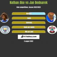 Nathan Ake vs Jan Bednarek h2h player stats