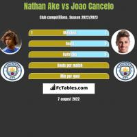 Nathan Ake vs Joao Cancelo h2h player stats