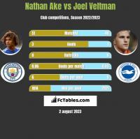 Nathan Ake vs Joel Veltman h2h player stats