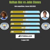 Nathan Ake vs John Stones h2h player stats
