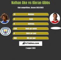 Nathan Ake vs Kieran Gibbs h2h player stats