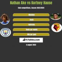 Nathan Ake vs Kortney Hause h2h player stats