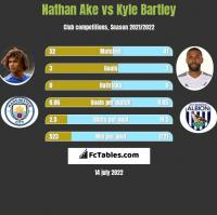 Nathan Ake vs Kyle Bartley h2h player stats