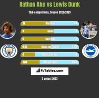 Nathan Ake vs Lewis Dunk h2h player stats