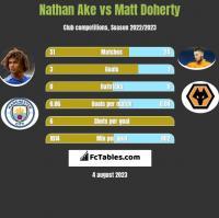 Nathan Ake vs Matt Doherty h2h player stats
