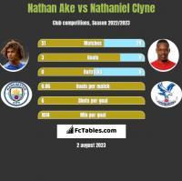Nathan Ake vs Nathaniel Clyne h2h player stats