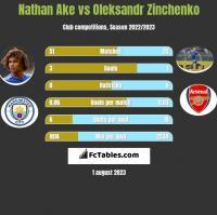 Nathan Ake vs Oleksandr Zinchenko h2h player stats