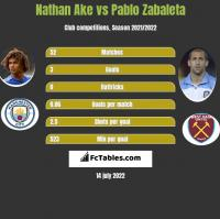 Nathan Ake vs Pablo Zabaleta h2h player stats