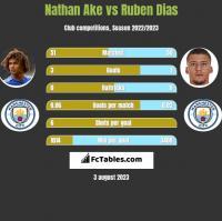 Nathan Ake vs Ruben Dias h2h player stats