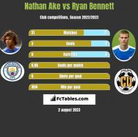 Nathan Ake vs Ryan Bennett h2h player stats