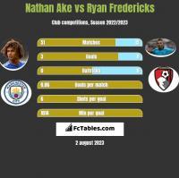 Nathan Ake vs Ryan Fredericks h2h player stats