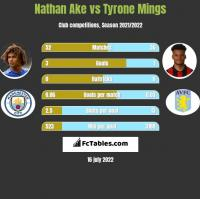 Nathan Ake vs Tyrone Mings h2h player stats
