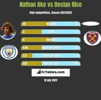 Nathan Ake vs Declan Rice h2h player stats